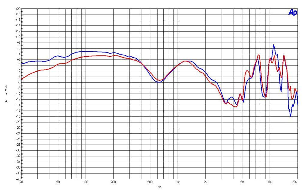 Der Frequenzgang des Technics EAH-T700.
