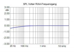 Der Frequenzgang des SPL Phonos