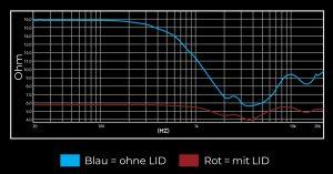 64 Audio LID-Kurve