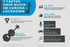 Sennheiser Corona & Musik Infografik